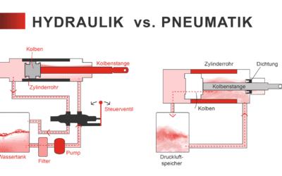 Hydraulik vs. Pneumatik – Vorteile und Nachteile