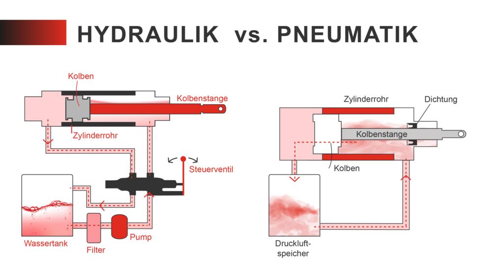 hydraulik vs pneumatik