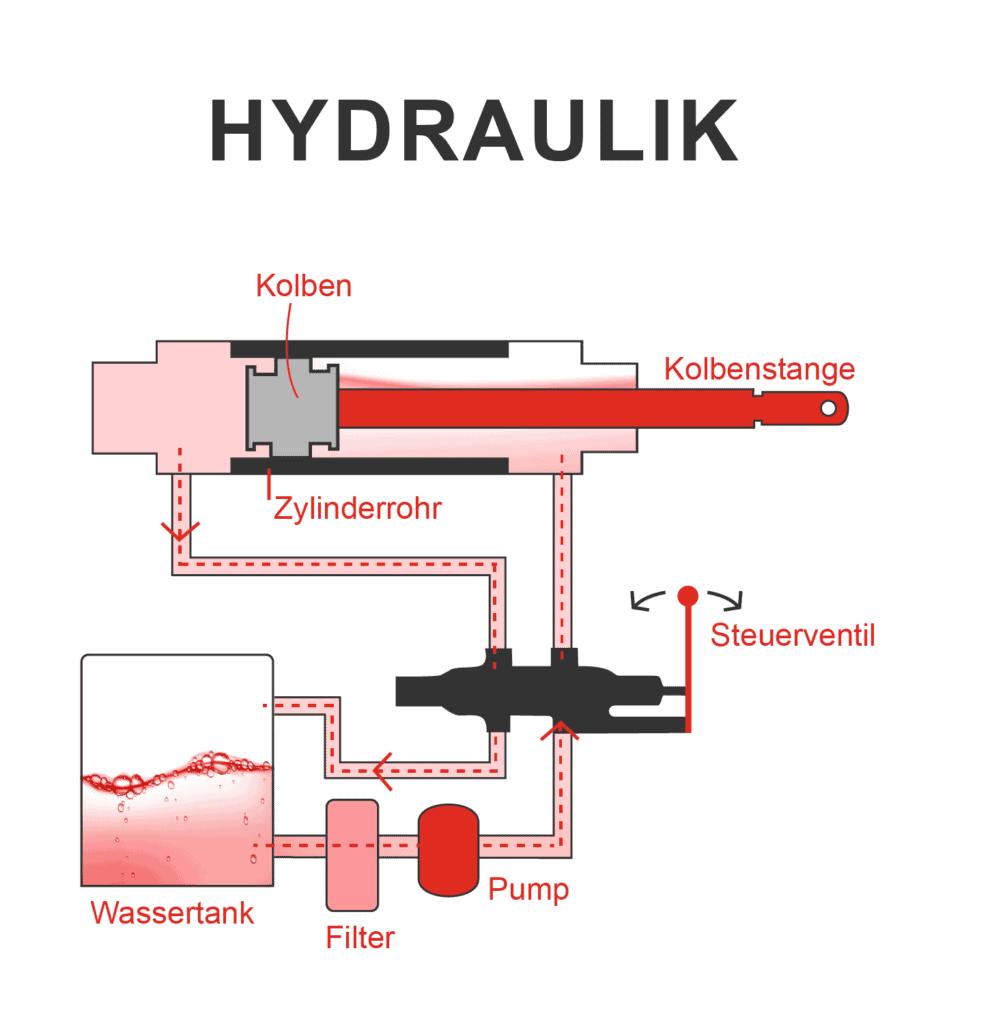 hydraulik funktionsweise