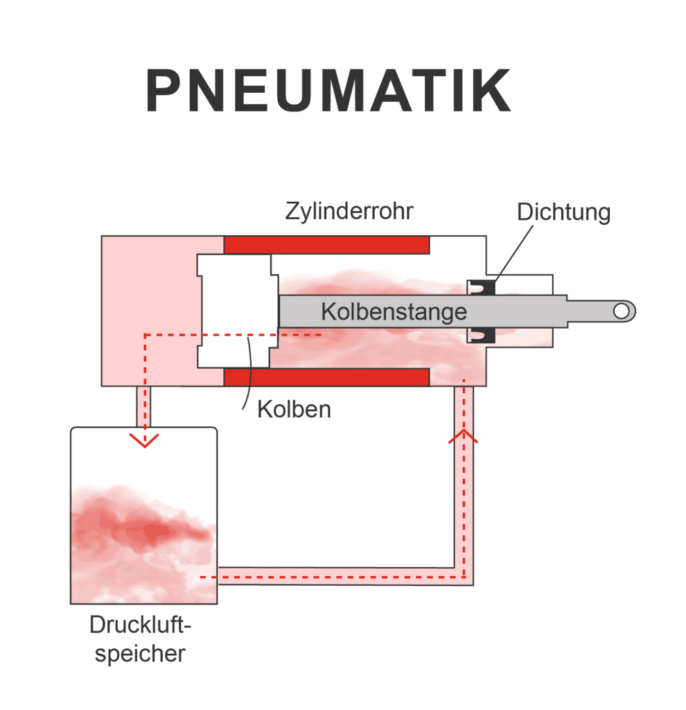 pneumatik funktionsweise