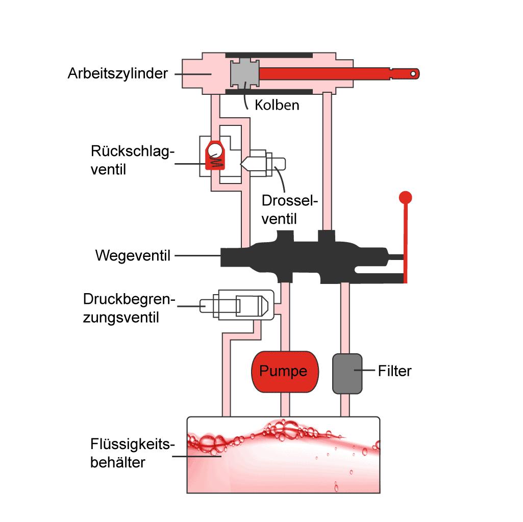 aufbau eines hydraulischen systems